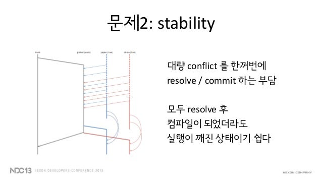 "Integration Branch""따라가는 브랜치""양쪽에서 머지해 들어오기장점 2:conflict & merge 가한번에 발생하지 않고 분산된다( 리스크 분산, 머지 부담 감소 )"