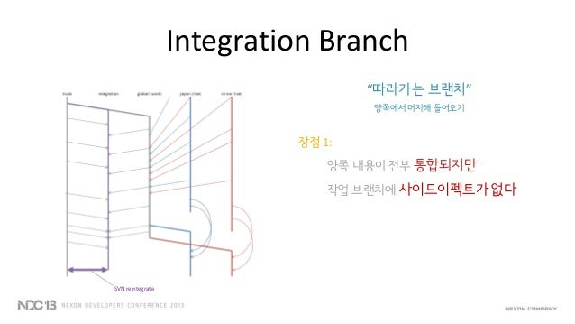 """Integration Branch""""따라가는 브랜치""""양쪽에서 머지해 들어오기장점 3:시점을 마음대로 선택할 수 있다국내의 패치에 지장을 덜 주면서QA 테스트 일정과 연계할 수 있도록trunk 반영 시점을 선택할 수 있다:..."""