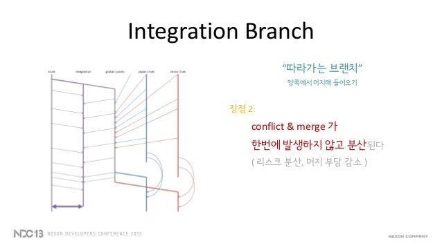 Integration Branche.g) 선택했던 베이스 버전을, 나중에 변경하는 경우