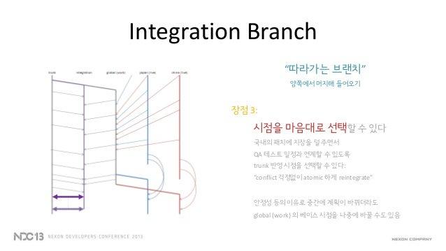 "Integration Branch""따라가는 브랜치""양쪽에서 머지해 들어오기장점 4:역할과 책임을 분리할 수 있다오렌지색 작업영역은 국내개발팀에서하늘색 작업영역은 해외개발팀에서 담당하면""우리 영역의 코드만을 머지한다""""우..."