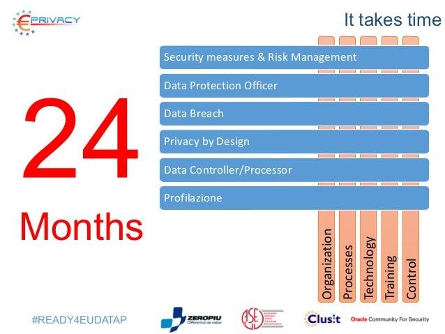 #Ready4EUdataP Pianificare oggi per essere pronti fra 24 mesi Sergio Fumagalli Slide 3