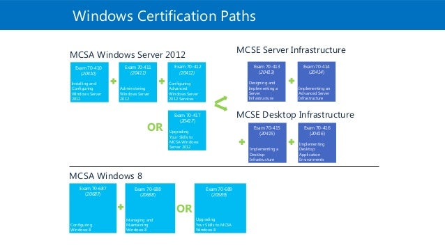 70-412 Windows Server 2012 Complete Study