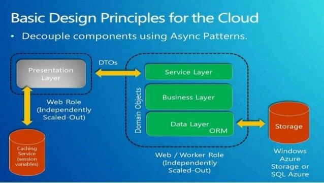 70 534 Architecting Microsoft Azure Solutions