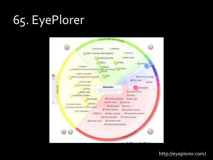 65. EyePlorer<br />http://eyeplorer.com/<br />