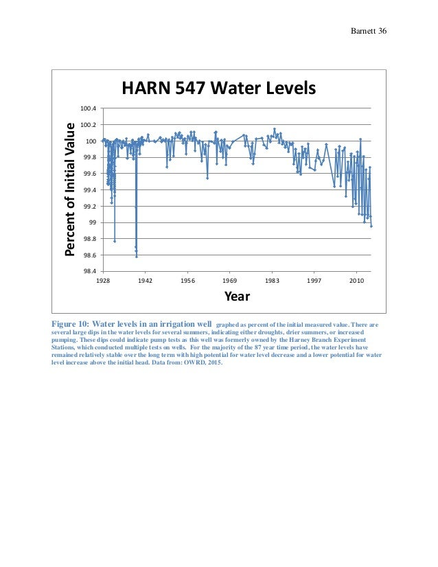 Barnett 36 Figure 10: Water levels in an irrigation well graphed as percent of the initial measured value. There are sever...