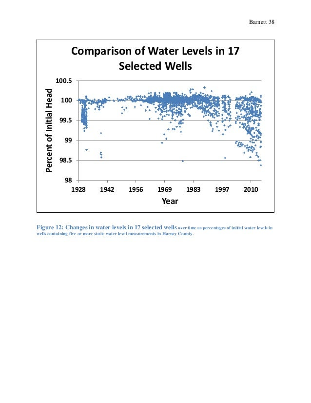 Barnett 38 Figure 12: Changes in water levels in 17 selected wells over time as percentages of initial water levels in wel...