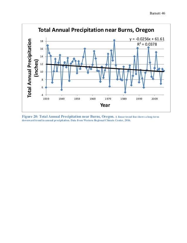 Barnett 46 Figure 20: Total Annual Precipitation near Burns, Oregon. A linear trend line shows a long-term downward trend ...