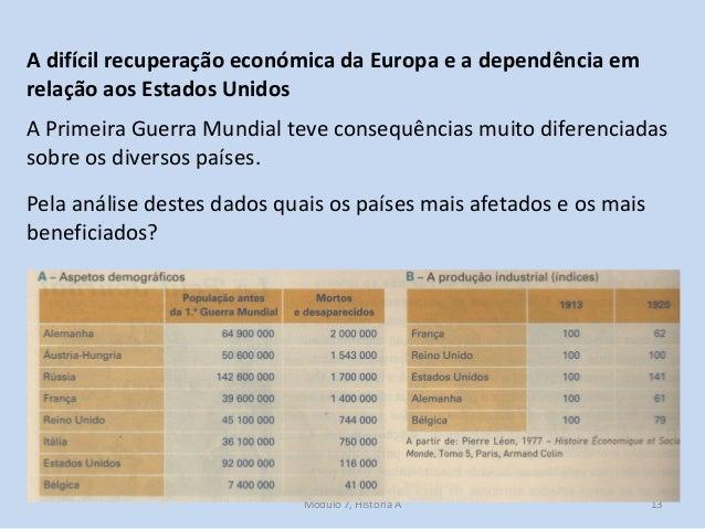 Módulo 7, História A 13 A difícil recuperação económica da Europa e a dependência em relação aos Estados Unidos A Primeira...