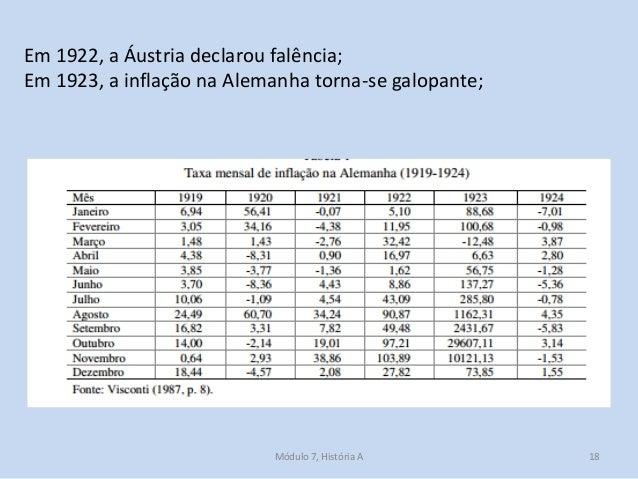Módulo 7, História A 18 Em 1922, a Áustria declarou falência; Em 1923, a inflação na Alemanha torna-se galopante;