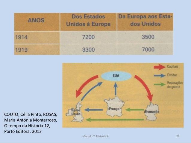 Módulo 7, História A 22 COUTO, Célia Pinto, ROSAS, Maria Antónia Monterroso, O tempo da História 12, Porto Editora, 2013
