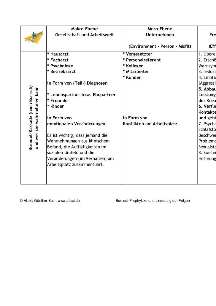 burnout prophylaxe Slide 2