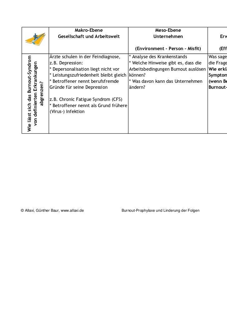 burnout prophylaxe Slide 3