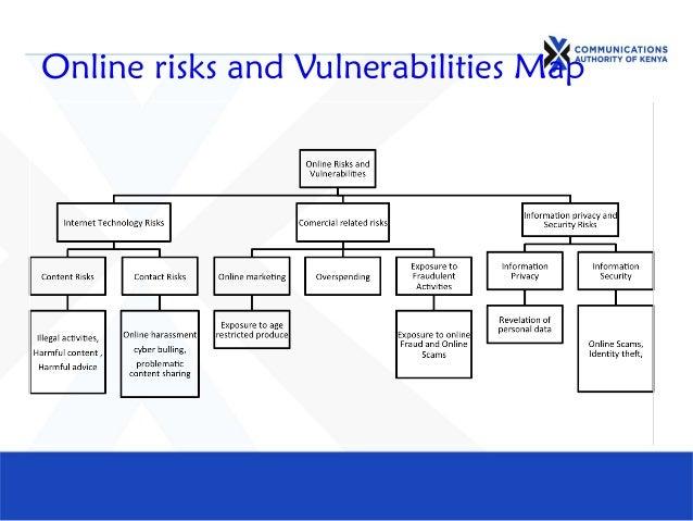 Online risks and Vulnerabilities Map
