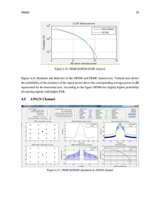 thesis on ofdm channel estimation International journal of computer applications (0975 – 8887) volume 45– no13, may 2012 12 synchronization and channel estimation in mimo-ofdm systems navid daryasafar.
