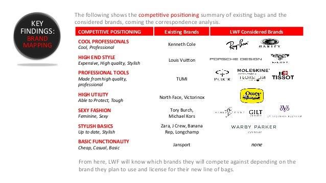 Consumer's Behaviour for Longchamp