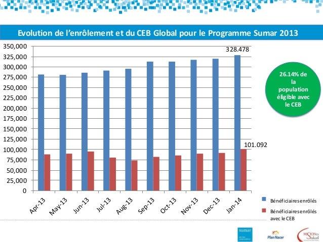 Evolution de l'enrôlement et du CEB Global pour le Programme Sumar 2013 328.478 101.092 0 25,000 50,000 75,000 100,000 125...