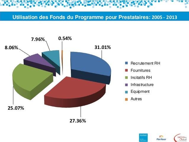 Utilisation des Fonds du Programme pour Prestataires: 2005 - 2013 31.01% 27.36% 25.07% 8.06% 7.96% 0.54% Locación de obras...