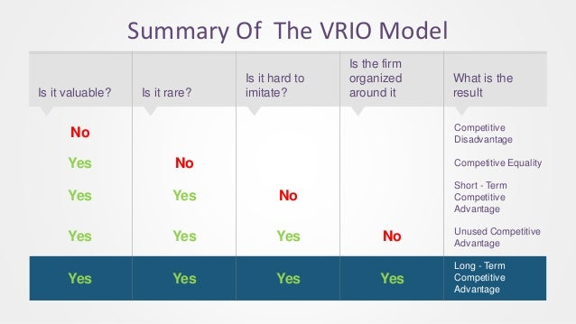 Summary Of The VRIO Model Is it valuable? Is it rare? Is it hard to imitate? Is the firm organized around it What is the r...