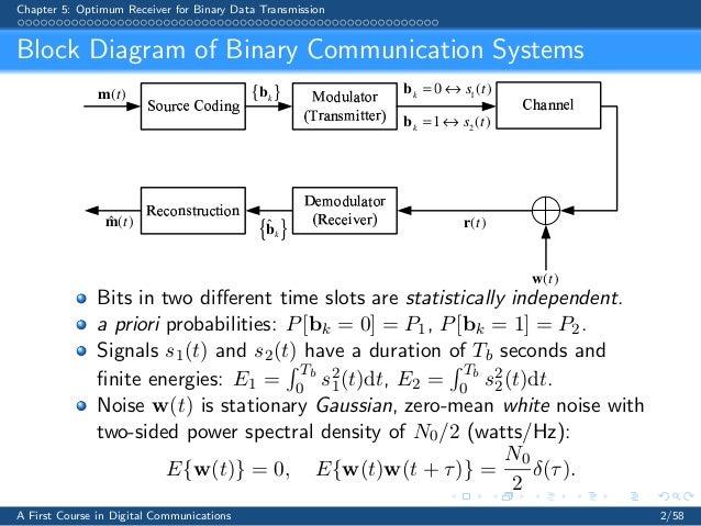7076 chapter5 slides rh slideshare net Competent Communication ManualDownload Communication Manual Outline