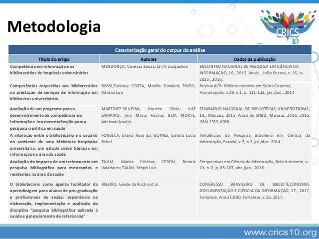 Caracterização geral do corpus da análise Título do artigo Autores Dados da publicação Competência em informação e os bibl...