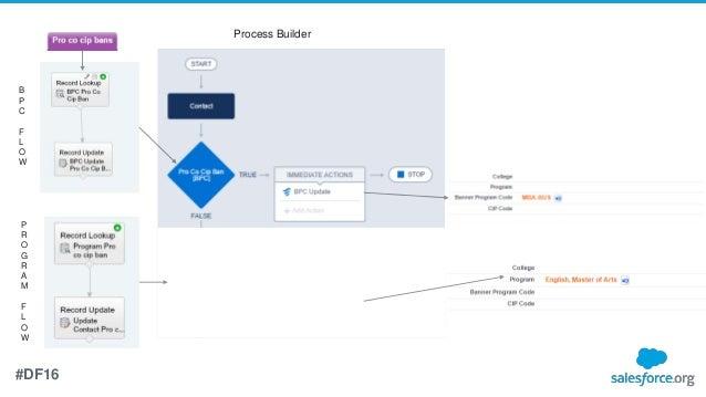 Dreamforce 2016 PowerPoint True Automation