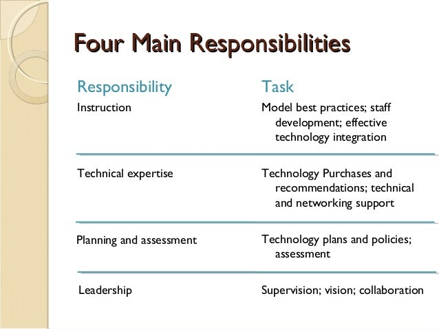 role and responsibilities in leadership and You are here: home / leadership / 11 top responsibilities and 10  needed to be made but where nobody had or took a leadership role.