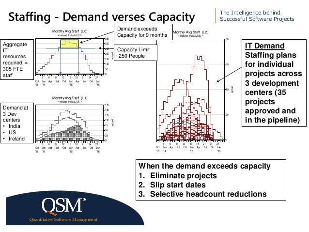 capacity and demand planning in coca Demand forecasting and capacity planning in the semiconductor industry metin cp akanyildirim and robin o roundy wwworiecornelluniversity/ metin/ semicond school of operations research and industrial engineering cornell university february 12, 1999 1 introduction we recently had extensive conversations.