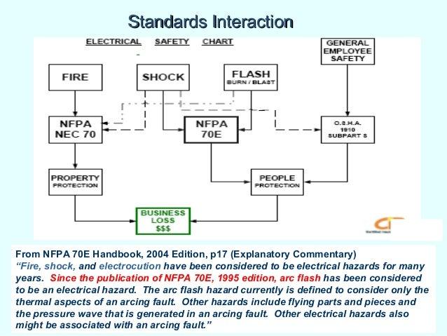 2004 nfpa 70e handbook pdf