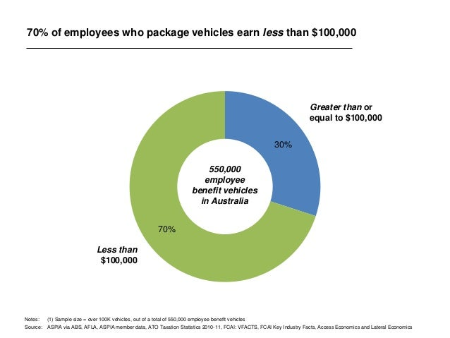 70% of employees who package vehicles earn less than $100,000 30% 70% Greater than or equal to $100,000 Less than $100,000...