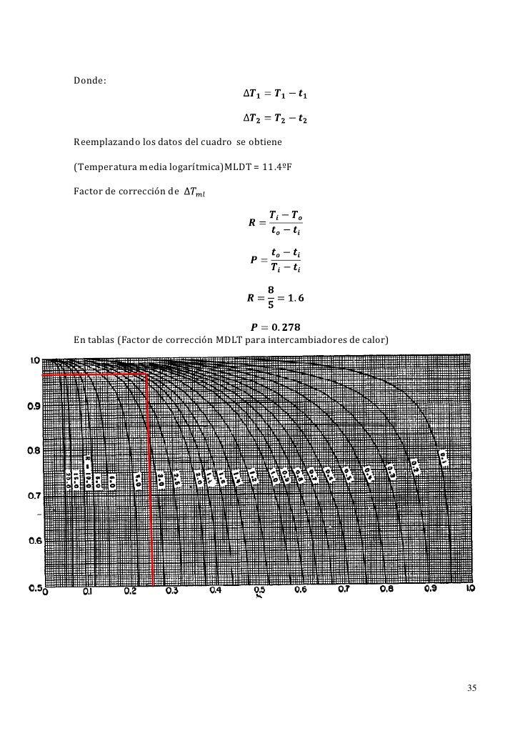 Donde:Reemplazando los datos del cuadro se obtiene(Temperatura media logarítmica)MLDT = 11.4ºFFactor de corrección deEn ta...