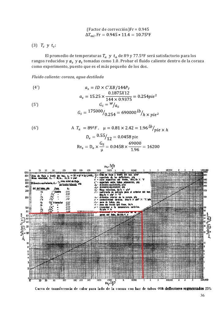 (Factor de corrección)Fr = 0.945(3)      El promedio de temperaturas         de 89 y 77.5ºF será satisfactorio para losran...