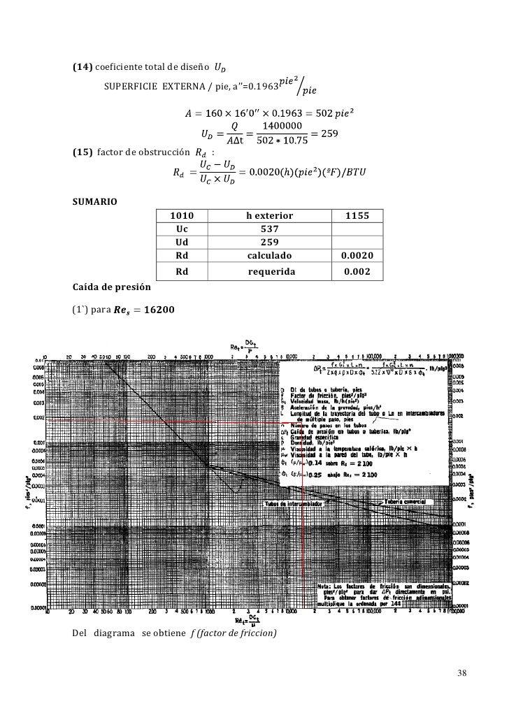 (14) coeficiente total de diseño       SUPERFICIE EXTERNA / pie, a''=0.1963(15) factor de obstrucción         :SUMARIO    ...