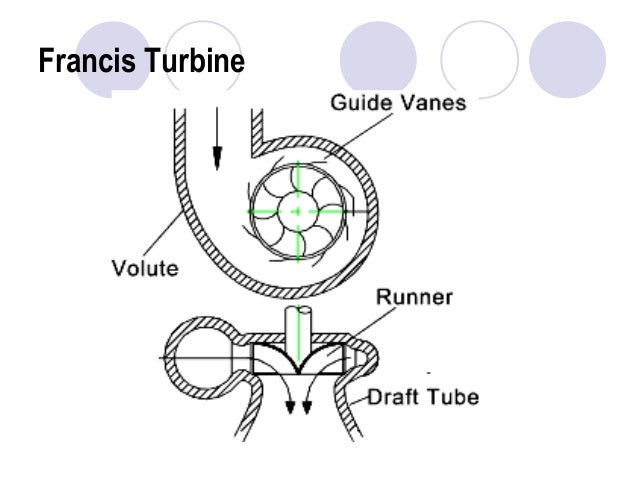 7117897 pumps turbines rh slideshare net Cross Flow Turbine Design Cross Flow Turbine Design