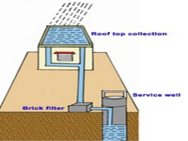 7145044 rain-water-harvesting