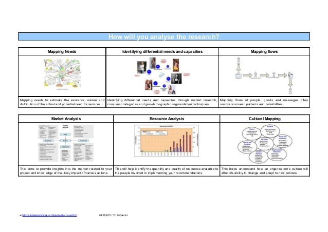 How will you analyse the research?                             Mapping Needs                                    Identifyin...