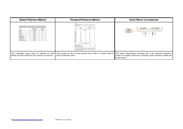 Stated Preference Method                                        Revealed Preference Method                         Social ...