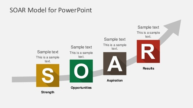 SOAR Model for PowerPoint Strength Opportunities Aspiration Results This is a sample text. Sample text This is a sample te...