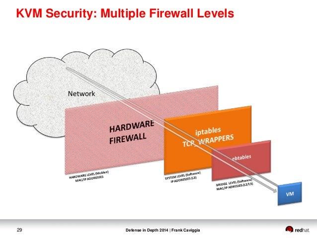 KVM_security