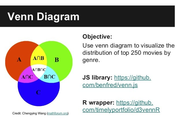 Javascript based visualization in r venn diagram ccuart Images