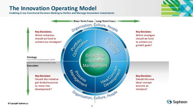 © Copyright Sopheon plc. Sopheon Confidential 1 The Innovation Operating Model Enabling Cross-Functional Decision-Making t...