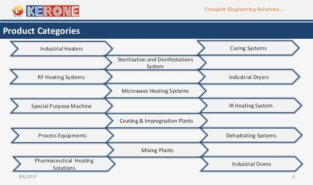 Complete Engineering Solutions… 9/6/2017 6 Product Categories Industrial Heaters Sterilization and Disinfestations System ...