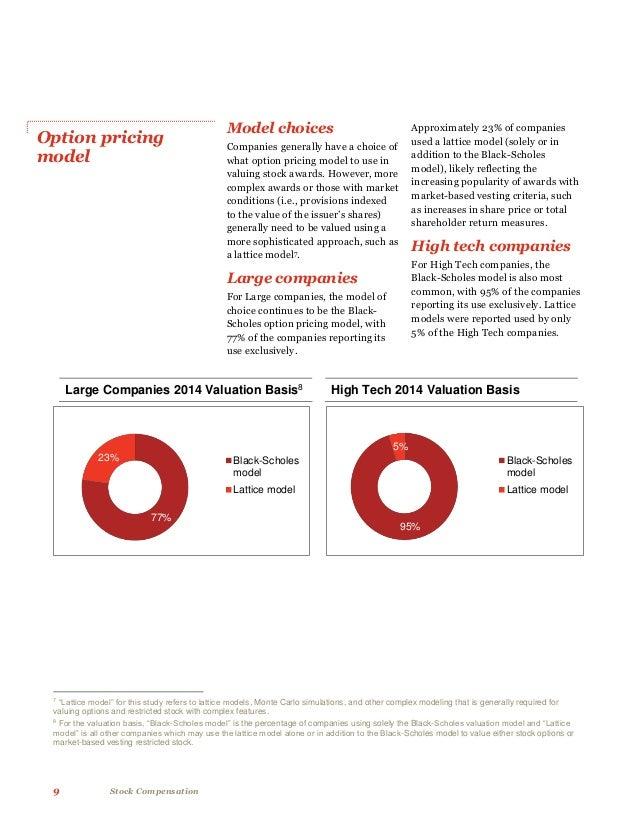 Stock options pwc