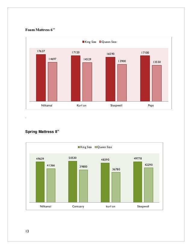 Customer Analysis Of Nilkamal Mattress