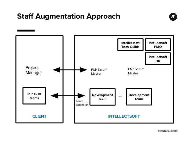Intellectsoft Overview
