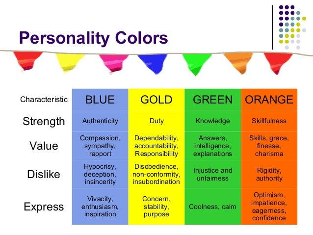 Color Personality Test Blue Gold Green Orange Meaning