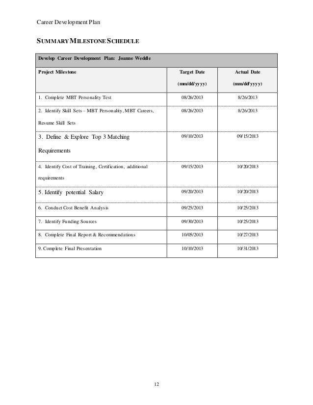 project charter milestones example
