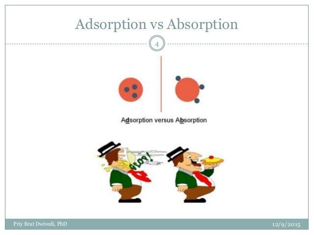 Kinetics & Modeling of Adsorption Process.pptx