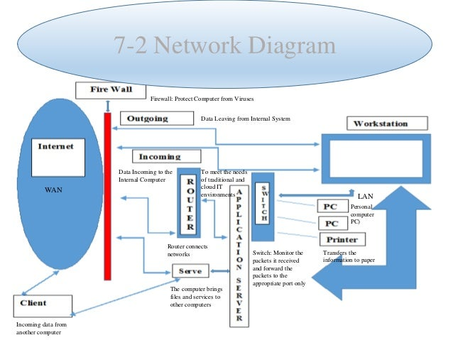 7 2 Network Diagram Created By Darlena Pagan