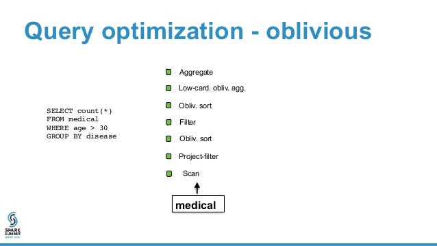 Project-filter Obliv. sort Filter Query optimization - oblivious SELECT count(*)  FROM medical WHERE age > 30  GROUP BY...