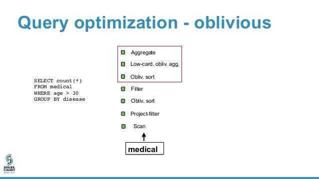 Project-filter Filter Query optimization - oblivious SELECT count(*)  FROM medical WHERE age > 30  GROUP BY disease Low...